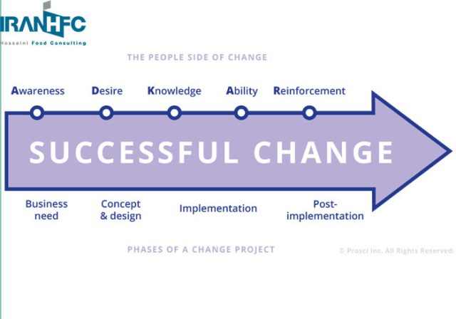ADKAR مدلی برای تحول در کسب و کار فست فود